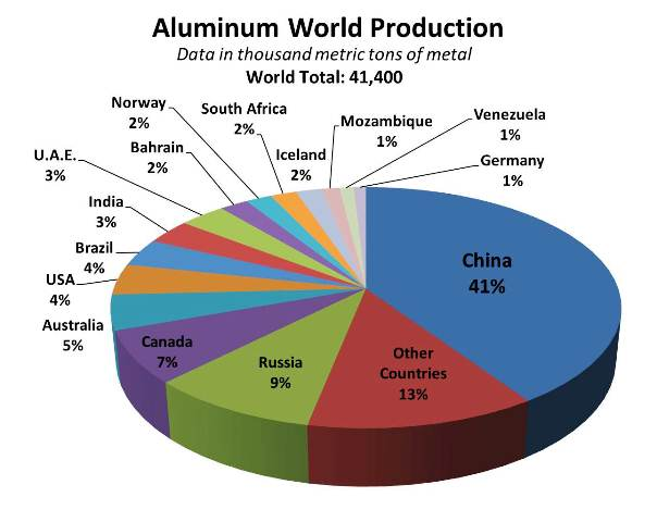 Image result for aluminum production by country
