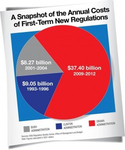 Regulations Snapshot