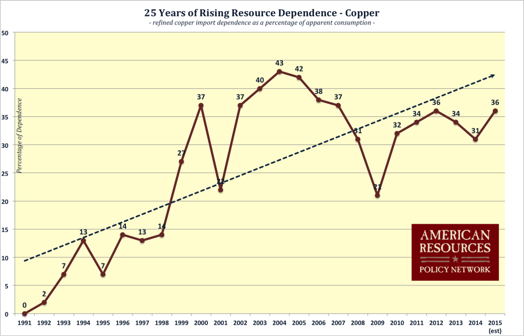 Copper_dependence